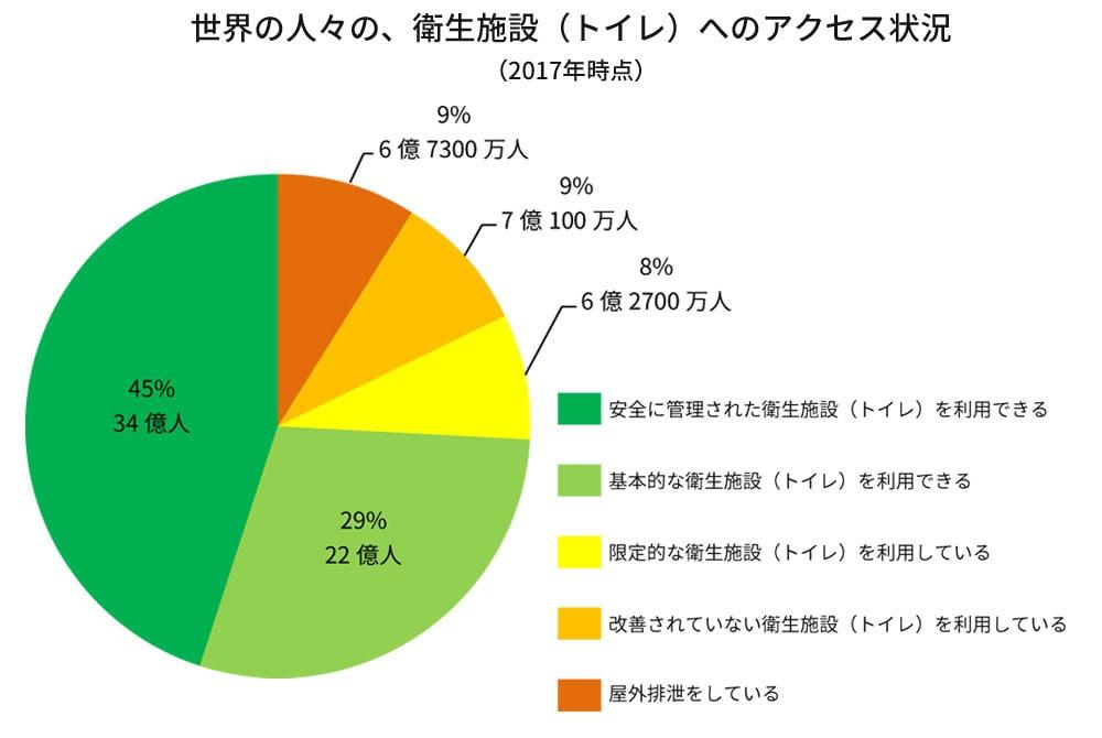 衛生的な環境 (トイレ)   水と衛生   ユニセフの主な活動分野   日本 ...