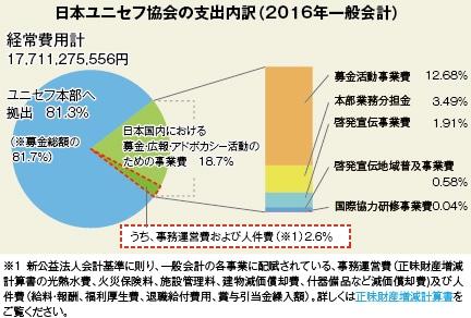 ツイッタラー「台湾に募金する時の注意ね。。ドラえもん募金やサザエさん募金は朝鮮に送られる」→1.4万リツイート  [741292766]YouTube動画>2本 ->画像>41枚
