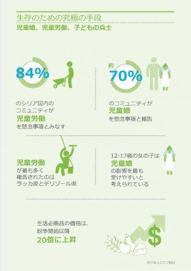 インフォグラフ4:生存のための究極の手段