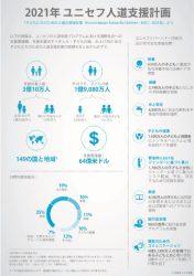 2021年 ユニセフ人道支援計画
