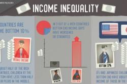 """子どもの相対的所得に関する""""底辺の格差""""。日本は、41カ国中、格差が大きい方から8番目。所得分布の下から10%にあたる子どもの世帯所得は、中央値にあたる子どもの約40%と報告されている。"""