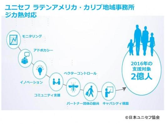 ZIKV infograph jp