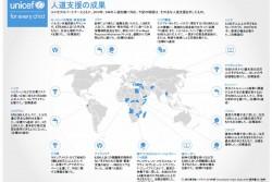 ユニセフの人道支援の成果(2016年)