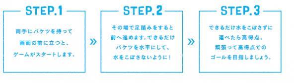 STEP 1 両手にバケツを持って画面の前に立つと、ゲームがスタートします。 STEP2 その場で足踏みをすると前に進みます。バケツを水平にして、水をこぼさないように走ります。 STEP 3 ゴールまでのタイムと、こぼさず運べた水の量で、体験者のランクが決定します。