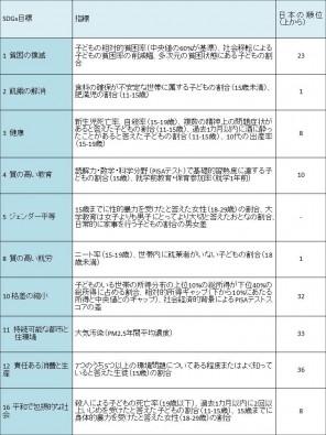 SDGs目標の指標と日本の順位