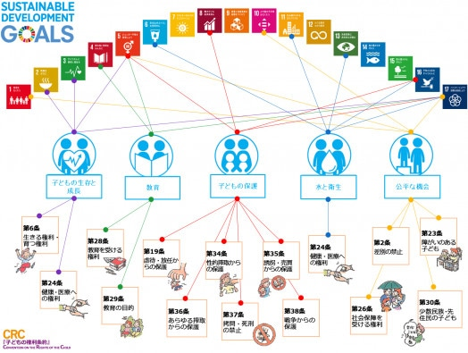 ユニセフ戦略計画(2018年-2021年)が目指す成果は、SDGs、子どもの権利条約とも密接にかかわっています。