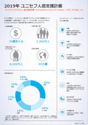 2019年 ユニセフ人道支援計画