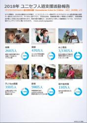 2018年 ユニセフ人道支援活動報告