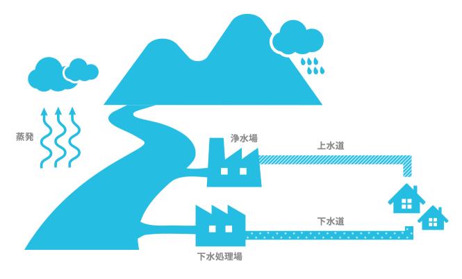 上下水道の設備が持続可能な水の利用のカギ